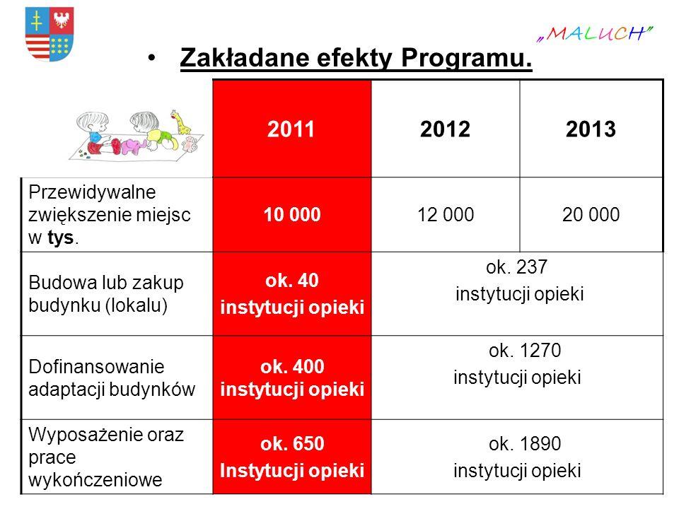 Zakładane efekty Programu. MALUCH 201120122013 Przewidywalne zwiększenie miejsc w tys. 10 00012 00020 000 Budowa lub zakup budynku (lokalu) ok. 40 ins