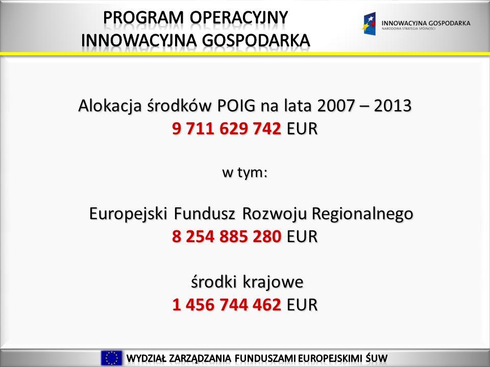 21 Alokacja środków POIG na lata 2007 – 2013 9 711 629 742 EUR w tym: Europejski Fundusz Rozwoju Regionalnego Europejski Fundusz Rozwoju Regionalnego 8 254 885 280 EUR środki krajowe środki krajowe 1 456 744 462 EUR