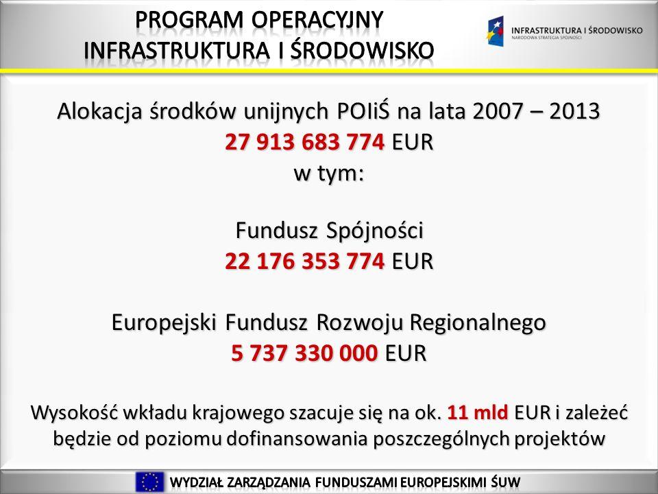 27 Alokacja środków unijnych POIiŚ na lata 2007 – 2013 27 913 683 774 EUR w tym: Fundusz Spójności 22 176 353 774 EUR Europejski Fundusz Rozwoju Regionalnego 5 737 330 000 EUR Wysokość wkładu krajowego szacuje się na ok.