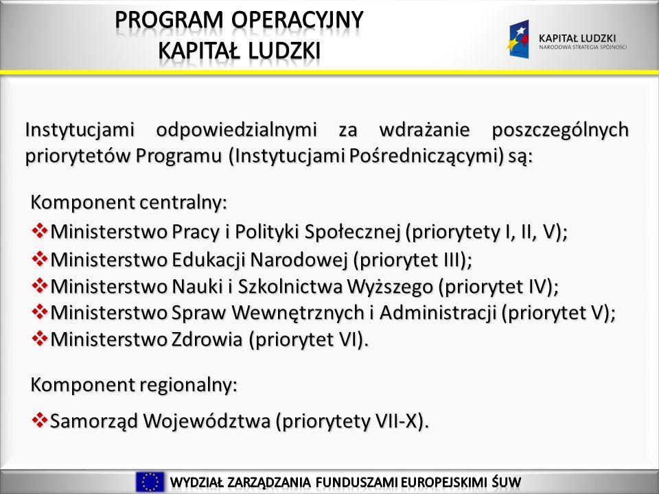 34 Instytucjami odpowiedzialnymi za wdrażanie poszczególnych priorytetów Programu (Instytucjami Pośredniczącymi) są: Komponent centralny: Ministerstwo Pracy i Polityki Społecznej (priorytety I, II, V); Ministerstwo Pracy i Polityki Społecznej (priorytety I, II, V); Ministerstwo Edukacji Narodowej (priorytet III); Ministerstwo Edukacji Narodowej (priorytet III); Ministerstwo Nauki i Szkolnictwa Wyższego (priorytet IV); Ministerstwo Nauki i Szkolnictwa Wyższego (priorytet IV); Ministerstwo Spraw Wewnętrznych i Administracji (priorytet V); Ministerstwo Spraw Wewnętrznych i Administracji (priorytet V); Ministerstwo Zdrowia (priorytet VI).