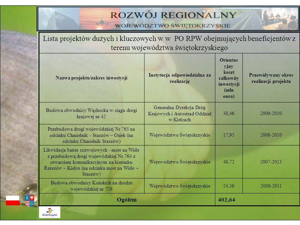 Lista projektów dużych i kluczowych w w PO RPW obejmujących beneficjentów z terenu województwa świętokrzyskiego Nazwa projektu/zakres inwestycji Insty