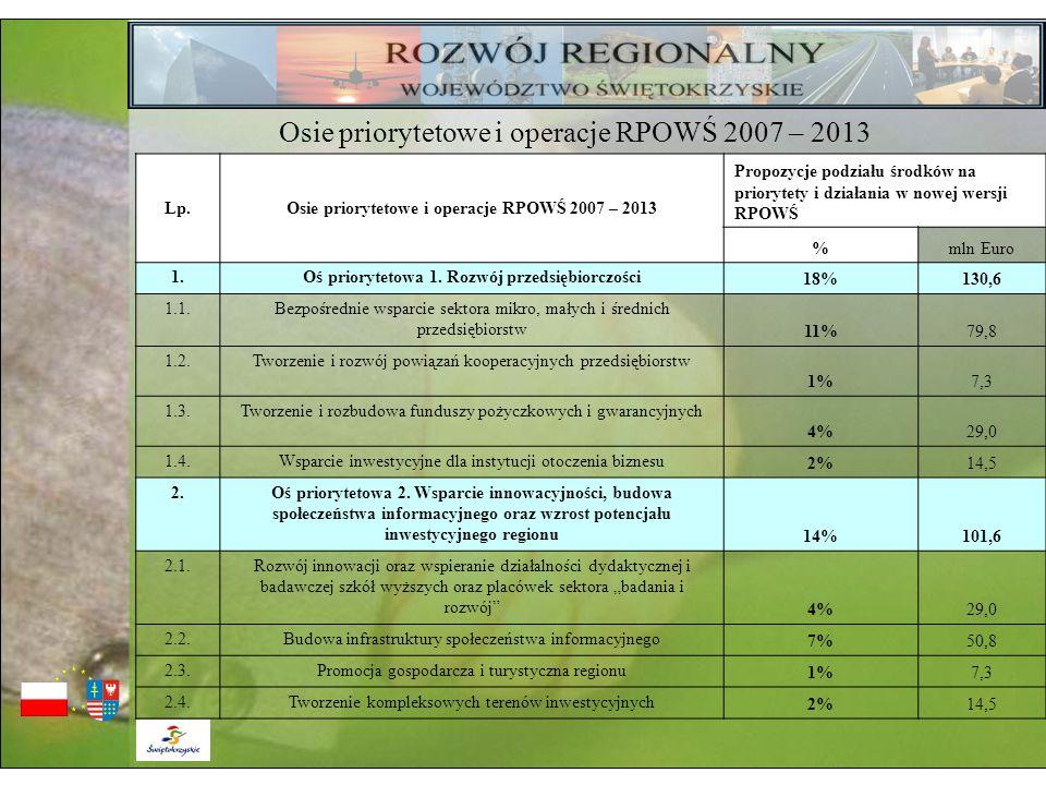 Lp.Osie priorytetowe i operacje RPOWŚ 2007 – 2013 Propozycje podziału środków na priorytety i działania w nowej wersji RPOWŚ %mln Euro 1.Oś prioryteto