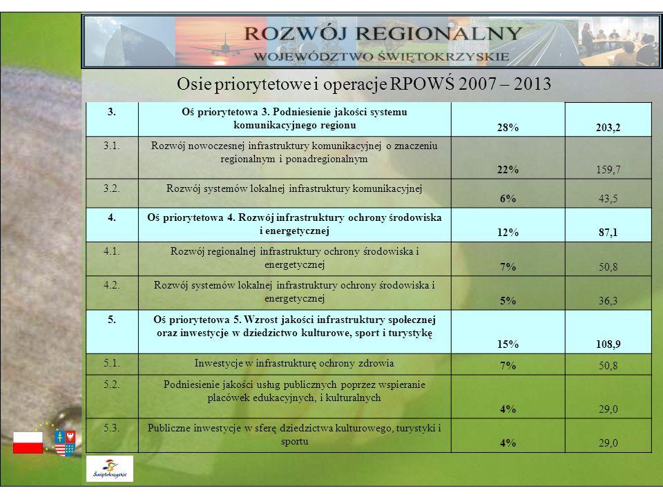 3.Oś priorytetowa 3. Podniesienie jakości systemu komunikacyjnego regionu 28%203,2 3.1.Rozwój nowoczesnej infrastruktury komunikacyjnej o znaczeniu re