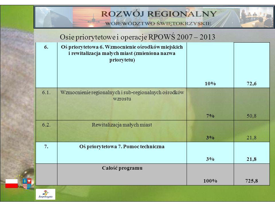 6.Oś priorytetowa 6. Wzmocnienie ośrodków miejskich i rewitalizacja małych miast (zmieniona nazwa priorytetu) 10%72,6 6.1.Wzmocnienie regionalnych i s
