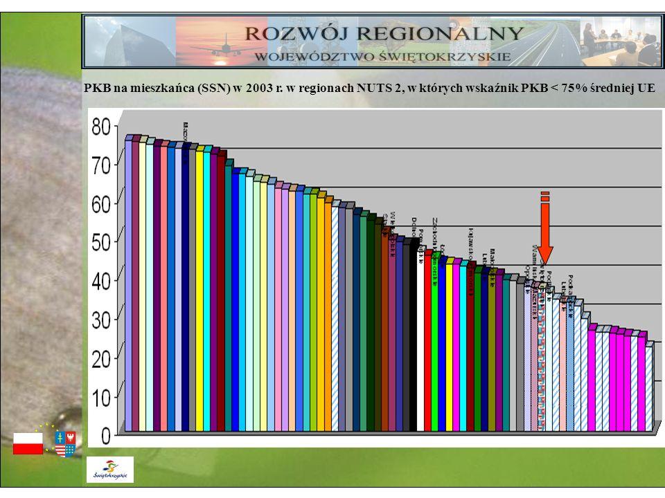 PKB na mieszkańca (SSN) w 2003 r. w regionach NUTS 2, w których wskaźnik PKB < 75% średniej UE