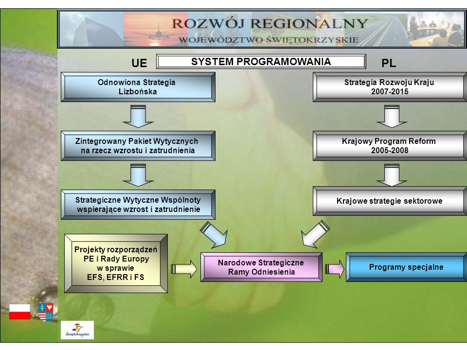 Odnowiona Strategia Lizbońska Narodowe Strategiczne Ramy Odniesienia Krajowe strategie sektorowe Strategiczne Wytyczne Wspólnoty wspierające wzrost i
