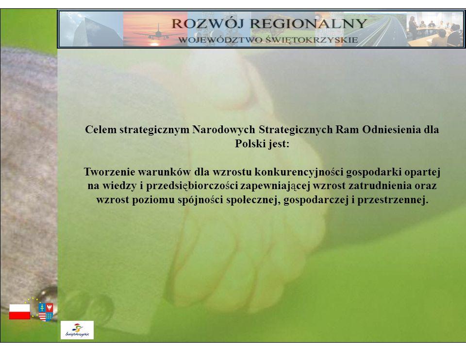 Celem strategicznym Narodowych Strategicznych Ram Odniesienia dla Polski jest: Tworzenie warunków dla wzrostu konkurencyjności gospodarki opartej na w