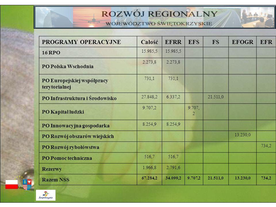 PROGRAMY OPERACYJNECałośćEFRREFSFSEFOGREFR 16 RPO 15.985,5 PO Polska Wschodnia 2.273,8 PO Europejskiej współpracy terytorialnej 731,1 PO Infrastruktur