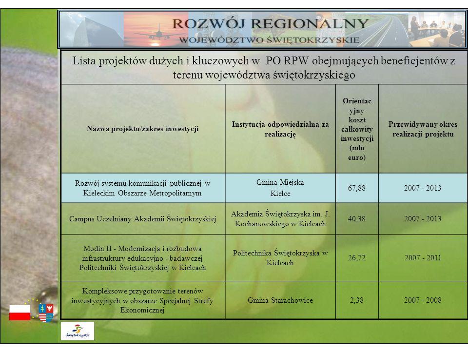 Lista projektów dużych i kluczowych w PO RPW obejmujących beneficjentów z terenu województwa świętokrzyskiego Nazwa projektu/zakres inwestycji Instytu
