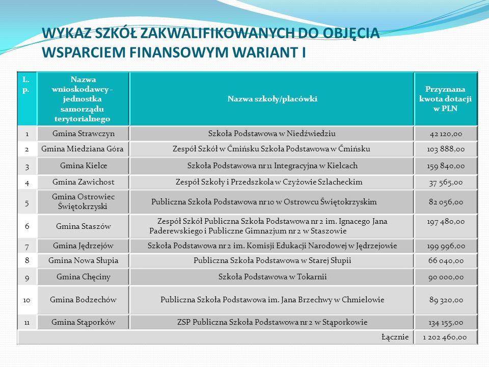 L. p. Nazwa wnioskodawcy - jednostka samorządu terytorialnego Nazwa szkoły/placówki Przyznana kwota dotacji w PLN 1 Gmina Strawczyn Szkoła Podstawowa