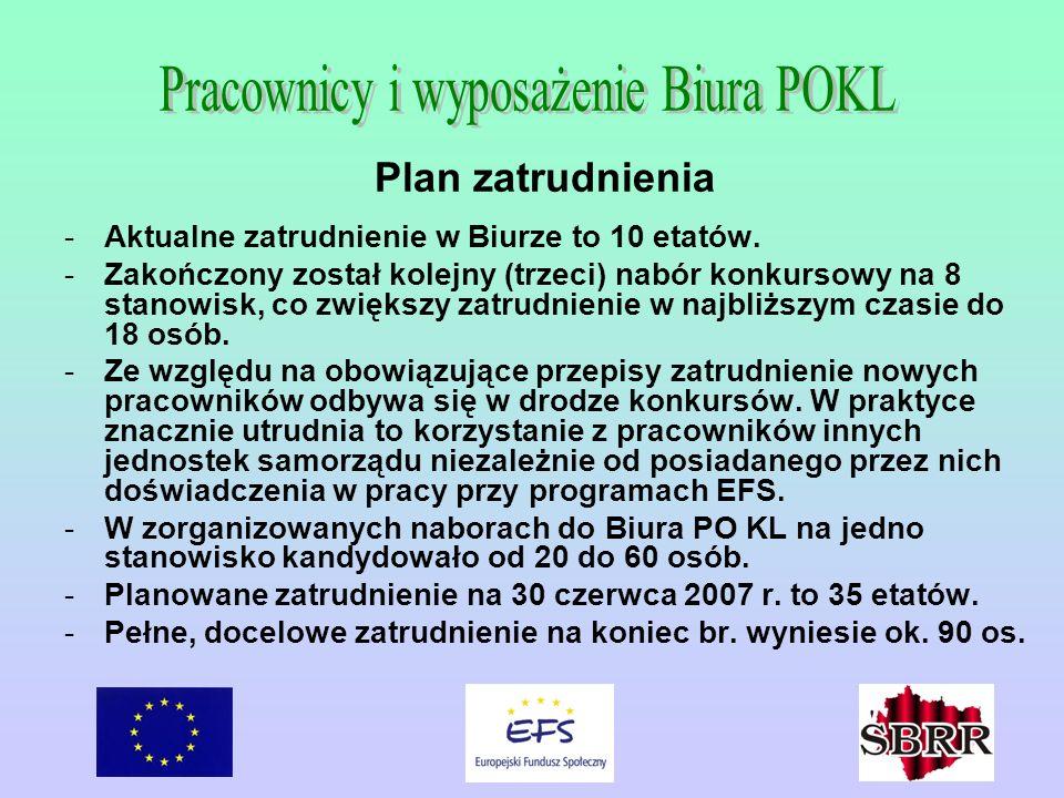 Plan zatrudnienia -Aktualne zatrudnienie w Biurze to 10 etatów. -Zakończony został kolejny (trzeci) nabór konkursowy na 8 stanowisk, co zwiększy zatru