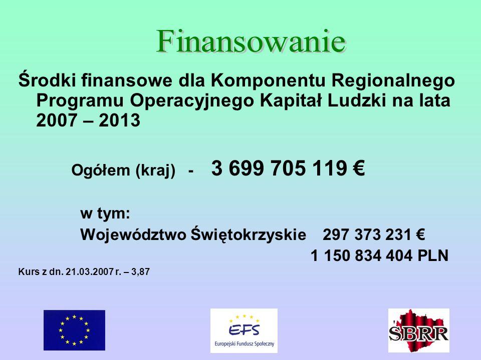 Środki finansowe dla Komponentu Regionalnego Programu Operacyjnego Kapitał Ludzki na lata 2007 – 2013 Ogółem (kraj) - 3 699 705 119 w tym: Województwo