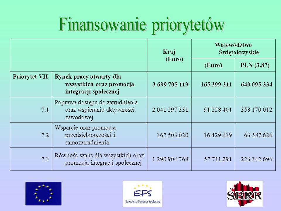 Kraj (Euro) Województwo Świętokrzyskie (Euro)PLN (3.87) Priorytet VIIRynek pracy otwarty dla wszystkich oraz promocja integracji społecznej 3 699 705