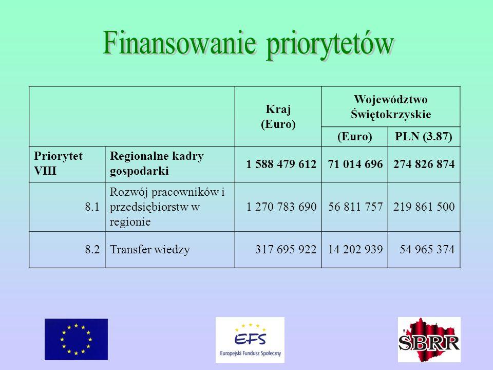 Kraj (Euro) Województwo Świętokrzyskie (Euro)PLN (3.87) Priorytet VIII Regionalne kadry gospodarki 1 588 479 61271 014 696274 826 874 8.1 Rozwój praco