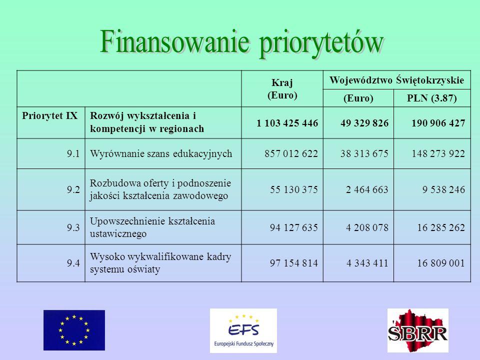 Kraj (Euro) Województwo Świętokrzyskie (Euro)PLN (3.87) Priorytet IXRozwój wykształcenia i kompetencji w regionach 1 103 425 44649 329 826190 906 427