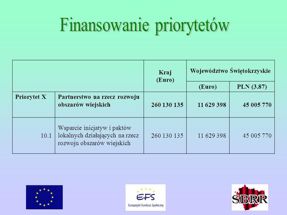 Kraj (Euro) Województwo Świętokrzyskie (Euro)PLN (3.87) Priorytet XPartnerstwo na rzecz rozwoju obszarów wiejskich 260 130 13511 629 39845 005 770 10.1 Wsparcie inicjatyw i paktów lokalnych działających na rzecz rozwoju obszarów wiejskich 260 130 13511 629 39845 005 770