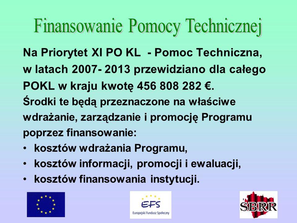 Na Priorytet XI PO KL - Pomoc Techniczna, w latach 2007- 2013 przewidziano dla całego POKL w kraju kwotę 456 808 282. Środki te będą przeznaczone na w