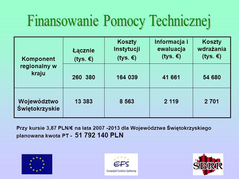 Komponent regionalny w kraju Łącznie (tys. ) Koszty Instytucji (tys.