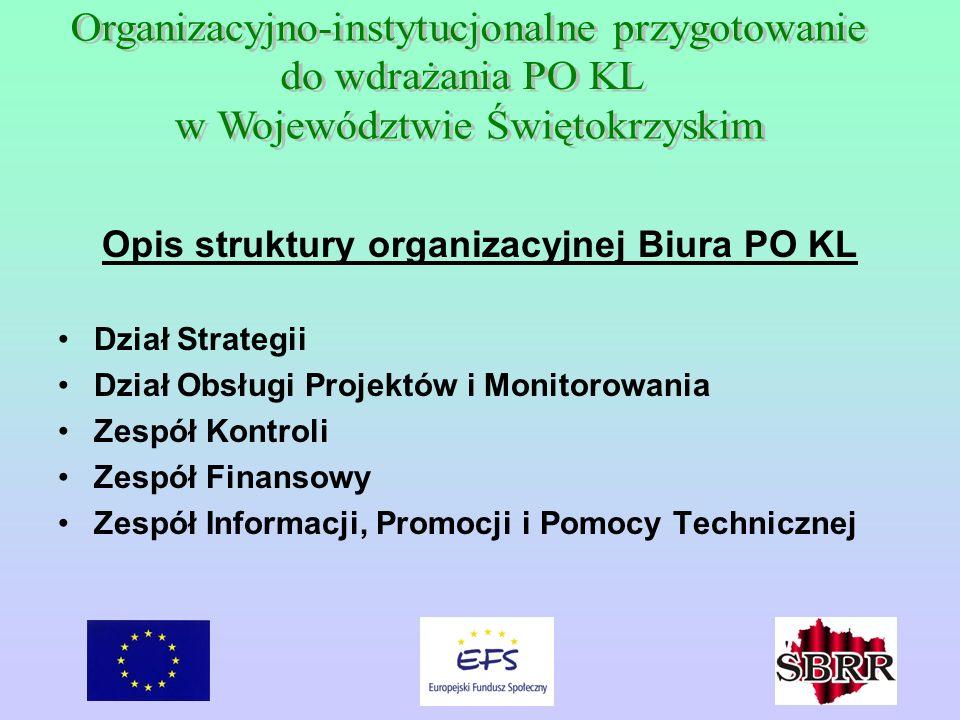 Opis struktury organizacyjnej Biura PO KL Dział Strategii Dział Obsługi Projektów i Monitorowania Zespół Kontroli Zespół Finansowy Zespół Informacji, Promocji i Pomocy Technicznej
