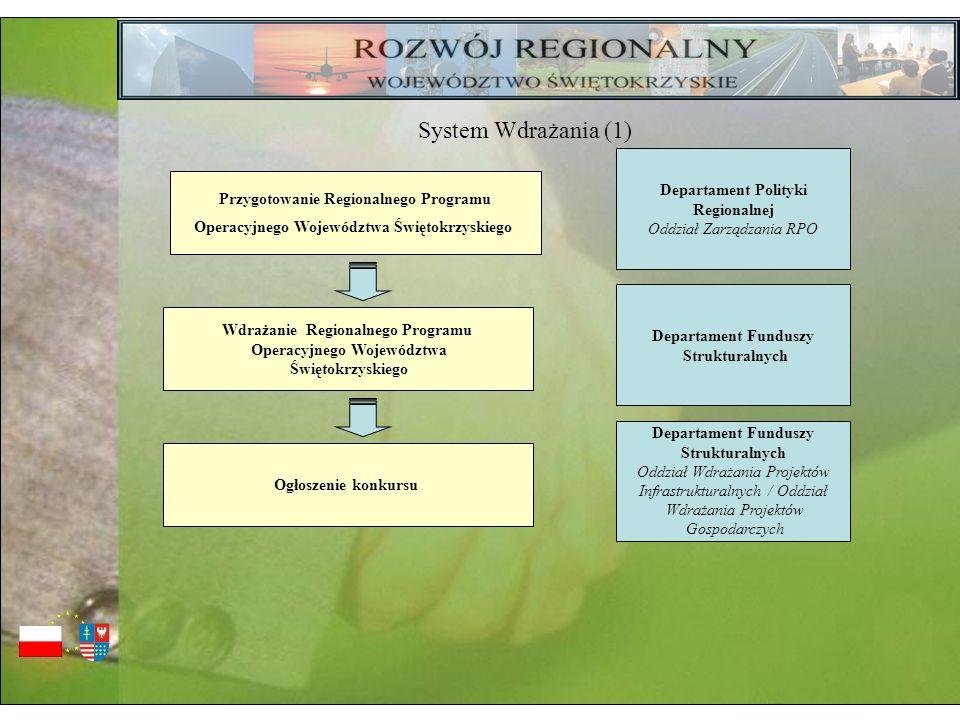 Przygotowanie Regionalnego Programu Operacyjnego Województwa Świętokrzyskiego Departament Polityki Regionalnej Oddział Zarządzania RPO Departament Fun