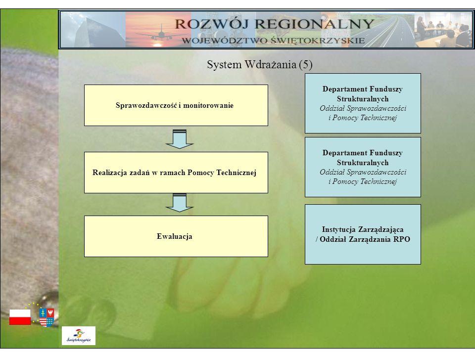Sprawozdawczość i monitorowanie Departament Funduszy Strukturalnych Oddział Sprawozdawczości i Pomocy Technicznej Realizacja zadań w ramach Pomocy Tec