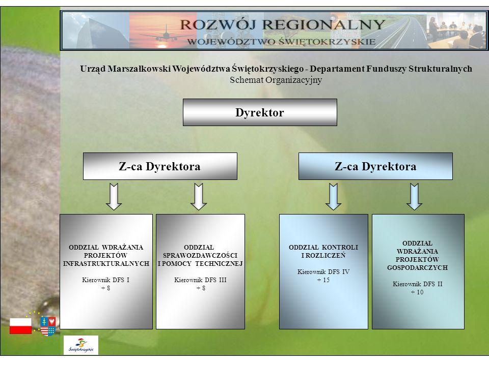 Urząd Marszałkowski Województwa Świętokrzyskiego - Departament Funduszy Strukturalnych Schemat Organizacyjny Dyrektor Z-ca Dyrektora ODDZIAŁ WDRAŻANIA