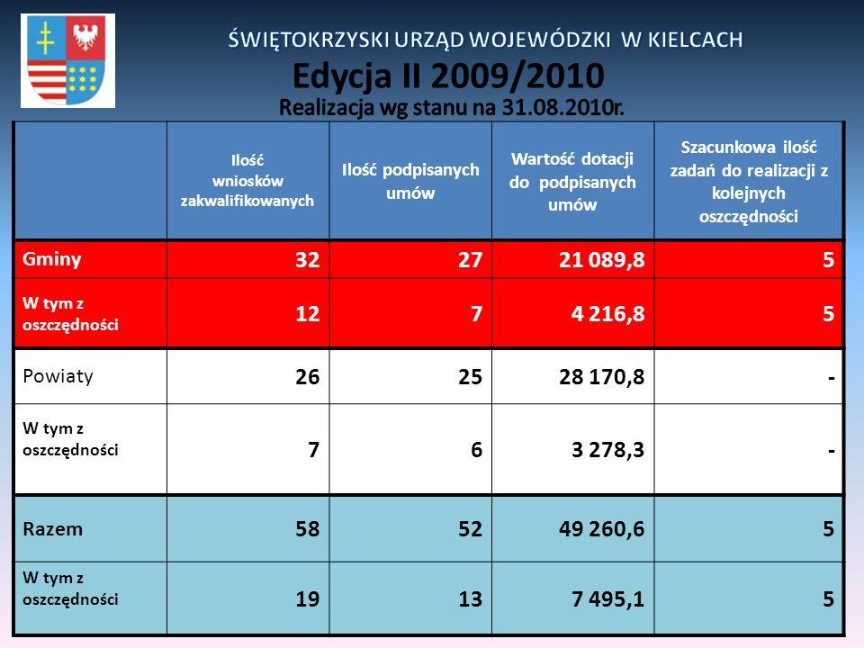 Edycja II 2009/2010 Ilość wniosków zakwalifikowanych Ilość podpisanych umów Wartość dotacji do podpisanych umów Szacunkowa ilość zadań do realizacji z