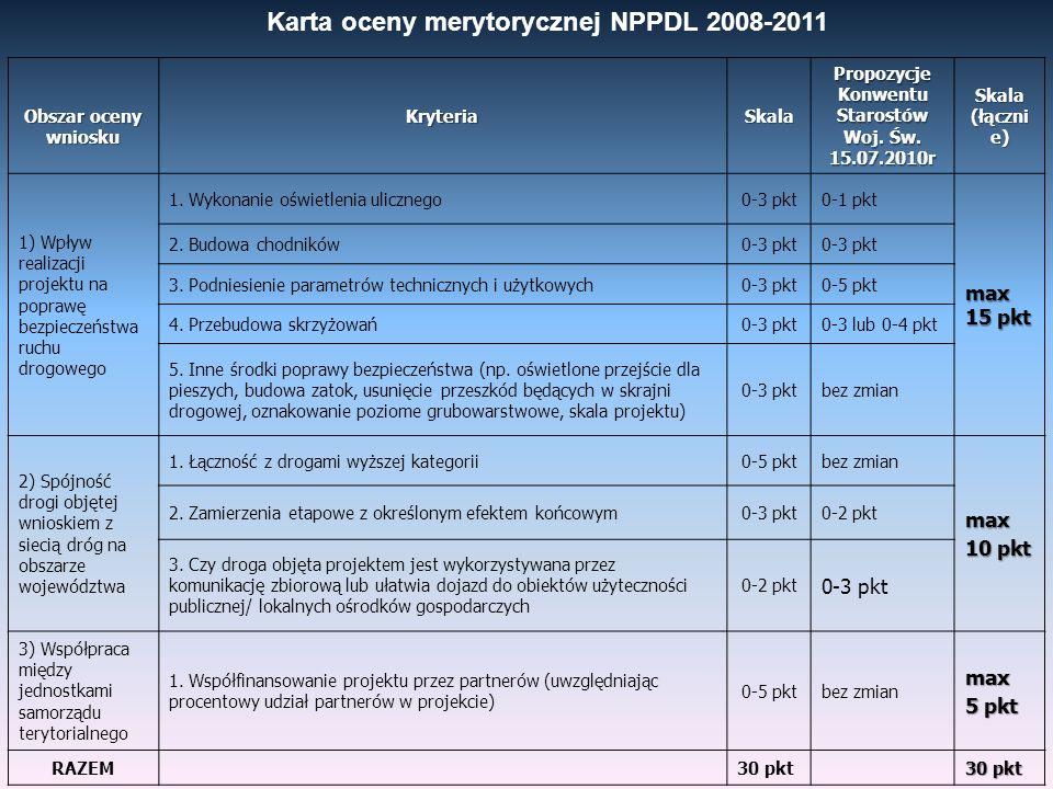Obszar oceny wniosku KryteriaSkala Propozycje Konwentu Starostów Woj. Św. 15.07.2010r Skala (łączni e) 1) Wpływ realizacji projektu na poprawę bezpiec