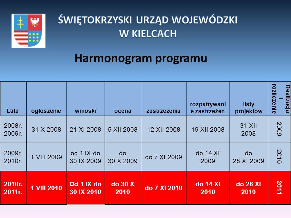 Harmonogram programu Lata ogłoszeniewnioskiocenazastrzeżenia rozpatrywani e zastrzeżeń listy projektów Realizacja i rozliczenie 2008r. 2009r. 31 X 200