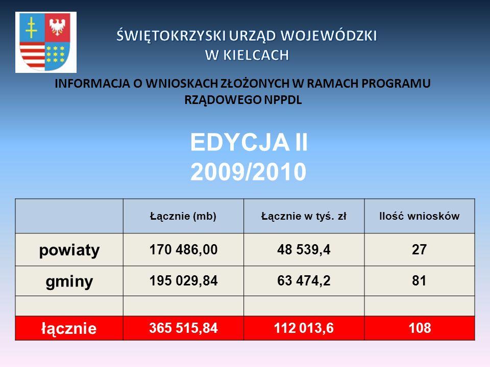 Ilość długość odcinka (w m.b.) Wnioskowany udział własny 2010 r.