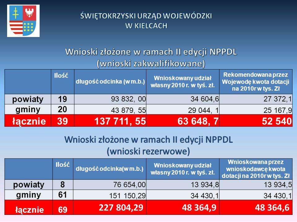 Ilość długość odcinka (w m.b.) Wnioskowany udział własny 2010 r. w tyś. zł. Rekomendowana przez Wojewodę kwota dotacji na 2010r w tys. Zł powiaty19 93