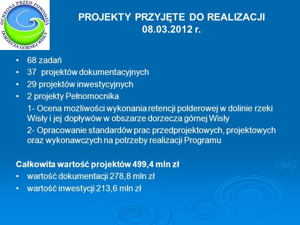 PROJEKTY PRZYJĘTE DO REALIZACJI 08.03.2012 r. 68 zadań 37 projektów dokumentacyjnych 29 projektów inwestycyjnych 2 projekty Pełnomocnika 1- Ocena możl