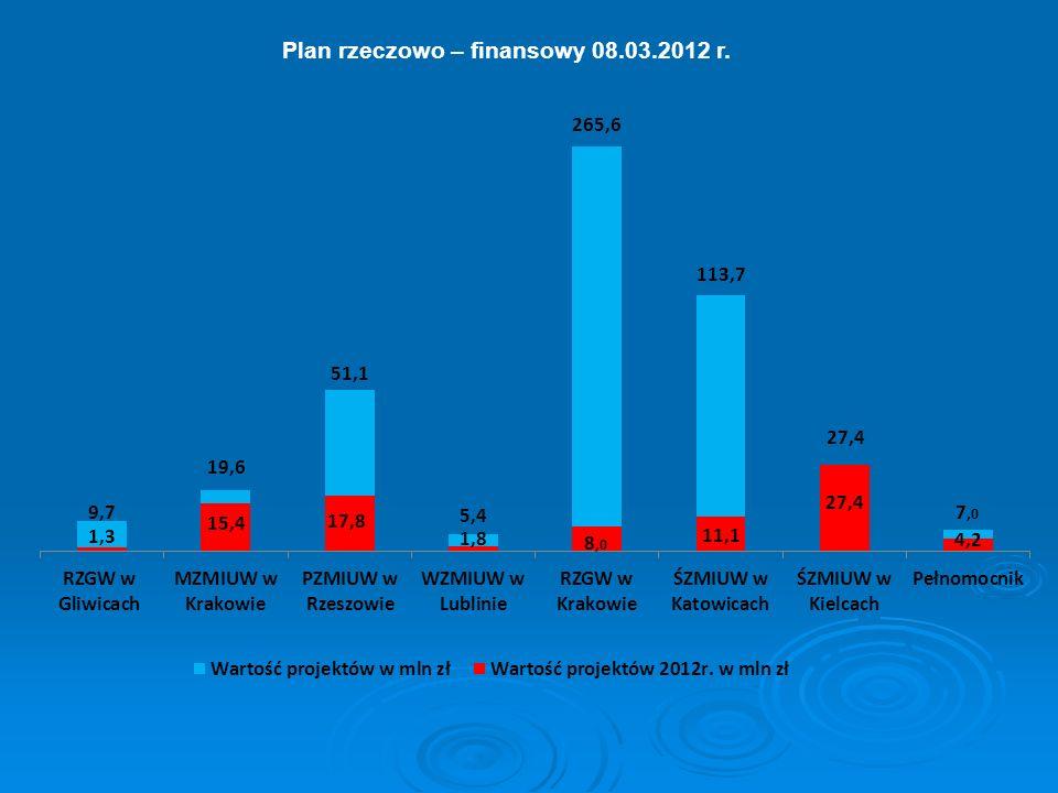 Lata 2012 - 2014 W 2012 roku rozpoczęto realizację następujących inwestycji budowlanych: Rozbudowa i podwyższenie lewego wału rzeki Trześniówki w km 0+900 – 3+710 w Sandomierzu za kwotę: 7 357 922,70 zł (w tym planowane wykupy gruntów za 60 000,00 zł) – termin realizacji do 14.12.2012 r.