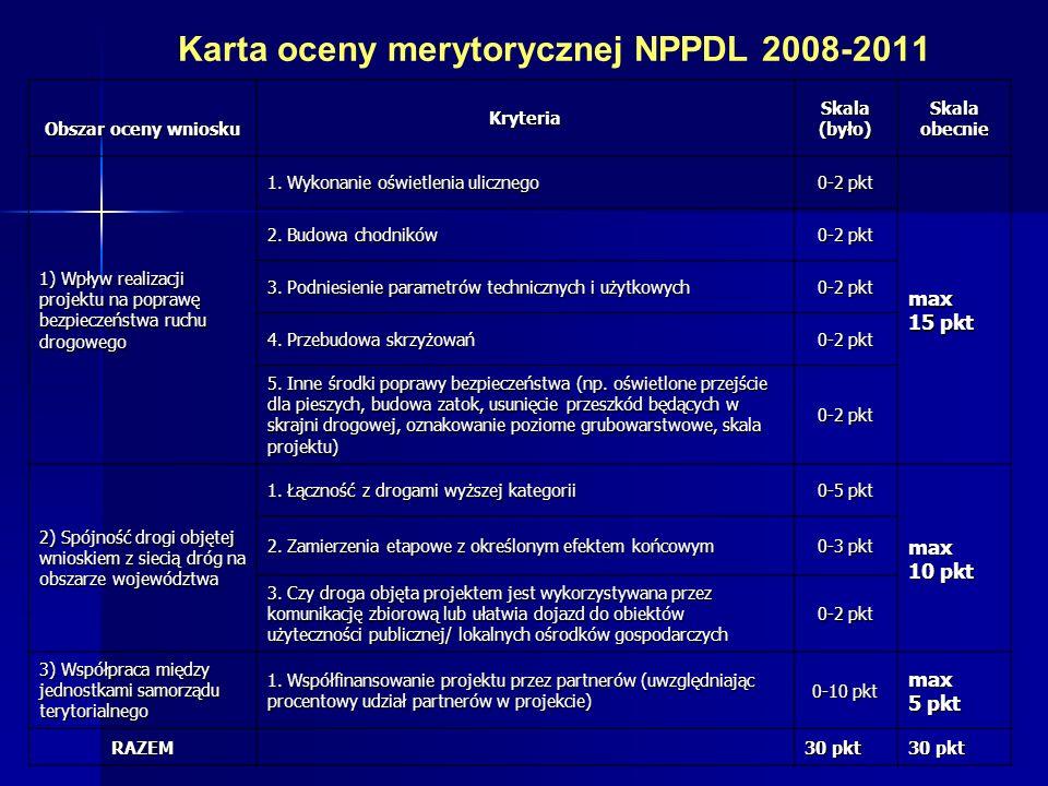 Karta oceny merytorycznej NPPDL 2008-2011 Obszar oceny wniosku Kryteria Skala (było) Skala obecnie 1) Wpływ realizacji projektu na poprawę bezpieczeństwa ruchu drogowego 1.