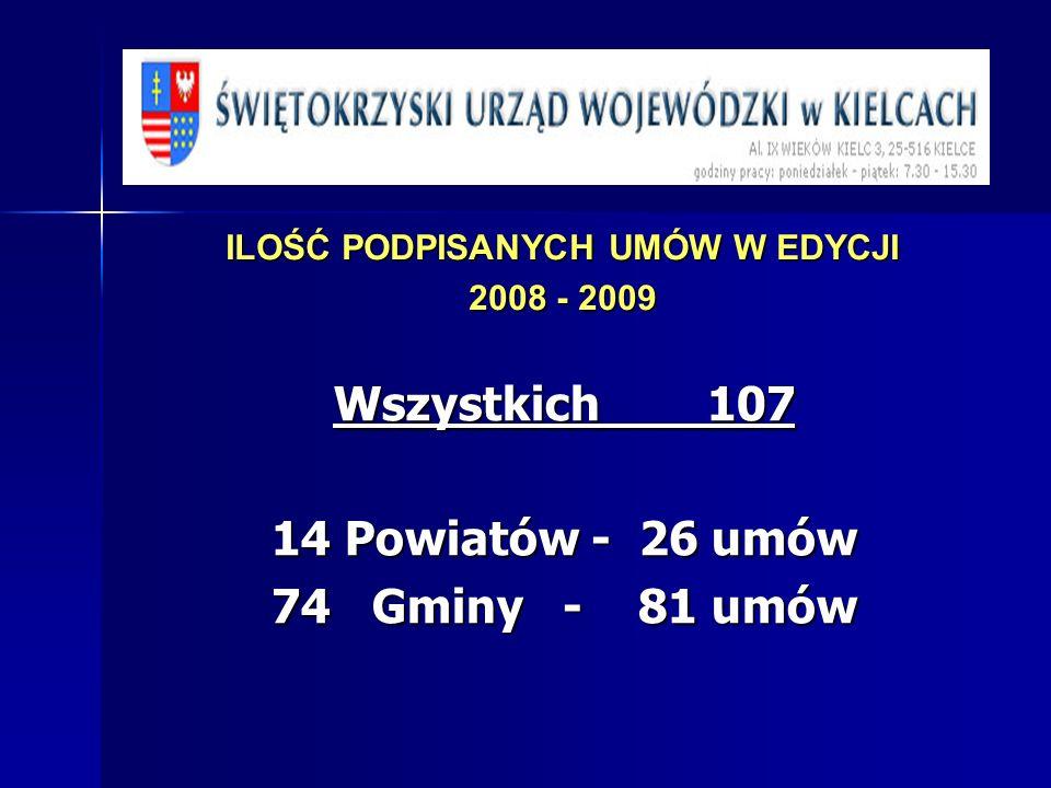 ILOŚĆ PODPISANYCH UMÓW W EDYCJI 2008 - 2009 Wszystkich 107 14 Powiatów - 26 umów 74 Gminy - 81 umów