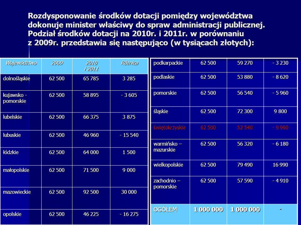 Województwo2009 2010 i 2011 Różnica dolnośląskie 62 500 65 785 3 285 kujawsko - pomorskie 62 500 58 895 - 3 605 lubelskie 62 500 66 375 3 875 lubuskie