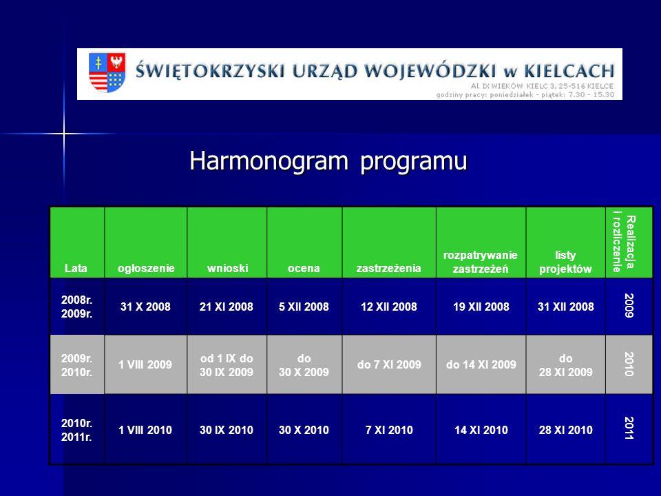 Harmonogram programu Lata ogłoszeniewnioskiocenazastrzeżenia rozpatrywanie zastrzeżeń listy projektów Realizacja i rozliczenie 2008r. 2009r. 31 X 2008