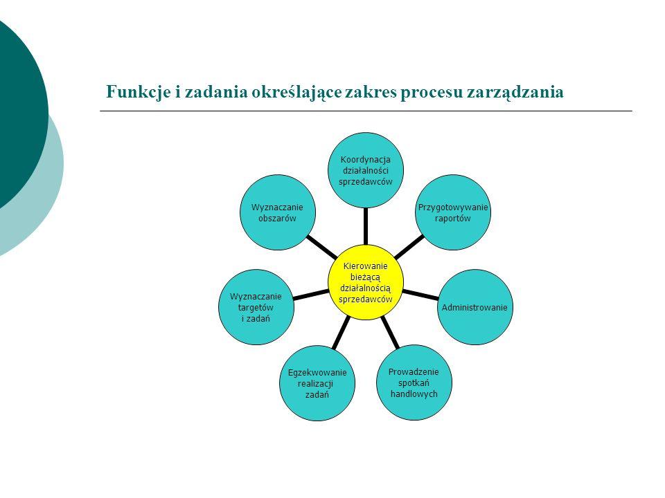 Funkcje i zadania określające zakres procesu zarządzania Kierowaniebieżącądziałalnościąsprzedawców Koordynacja działalności sprzedawców Przygotowywani