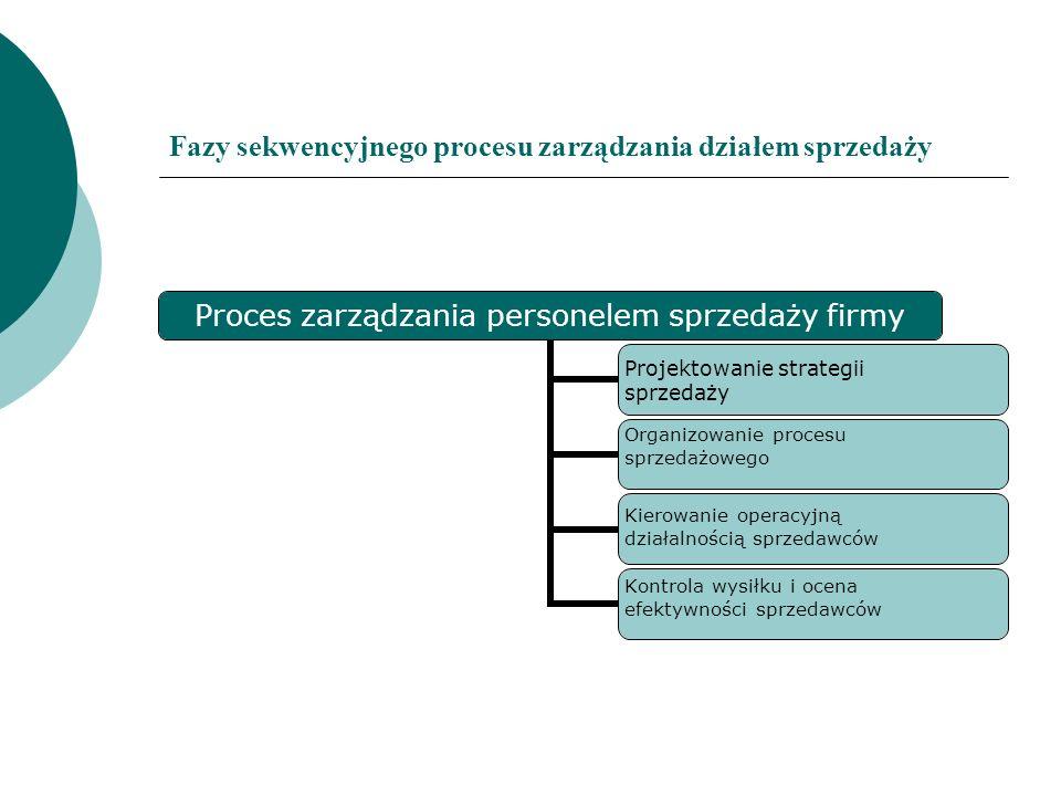 Fazy sekwencyjnego procesu zarządzania działem sprzedaży Proces zarządzania personelem sprzedaży firmy Projektowanie strategii sprzedaży Organizowanie