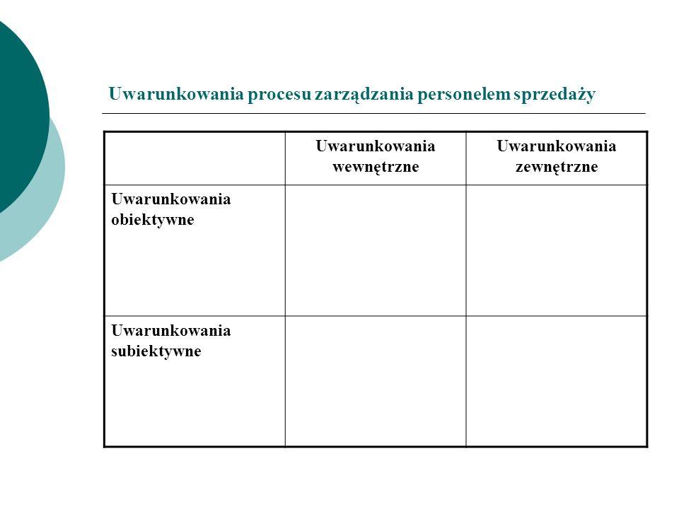 Uwarunkowania procesu zarządzania personelem sprzedaży Uwarunkowania wewnętrzne Uwarunkowania zewnętrzne Uwarunkowania obiektywne Uwarunkowania subiek