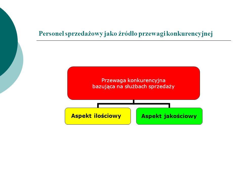 Personel sprzedażowy jako źródło przewagi konkurencyjnej Przewaga konkurencyjna bazująca na służbach sprzedaży Aspekt ilościowy Aspekt jakościowy