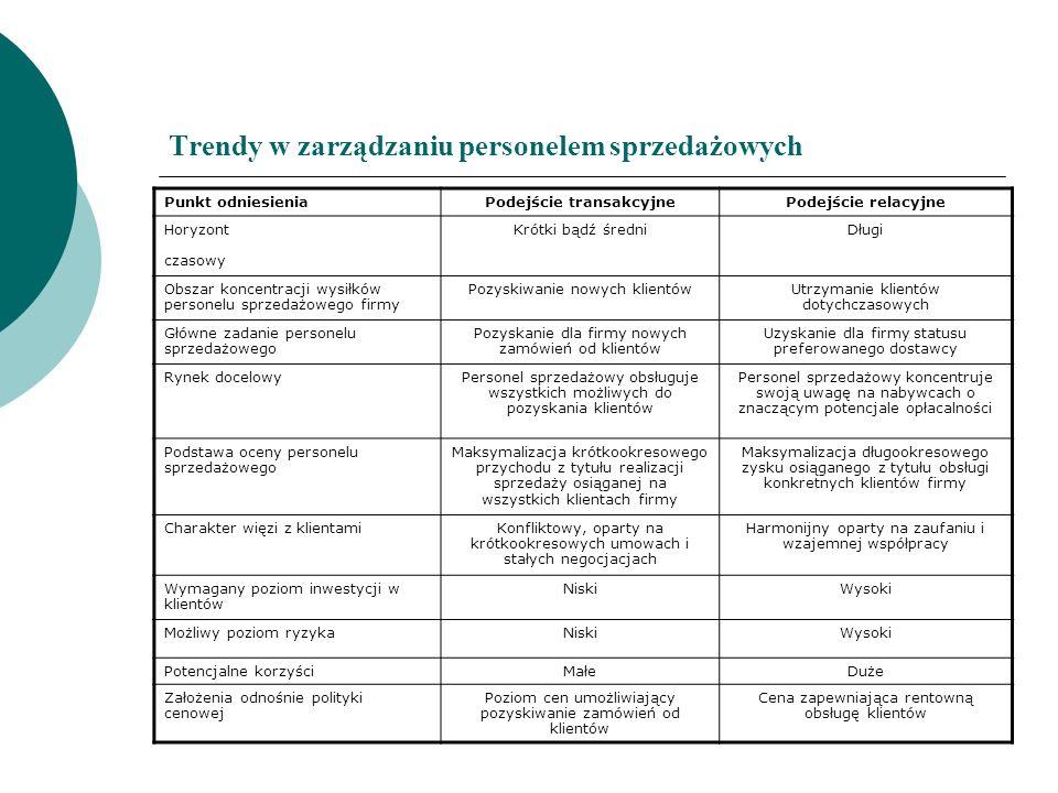Trendy w zarządzaniu personelem sprzedażowych Punkt odniesieniaPodejście transakcyjnePodejście relacyjne Horyzont czasowy Krótki bądź średniDługi Obsz