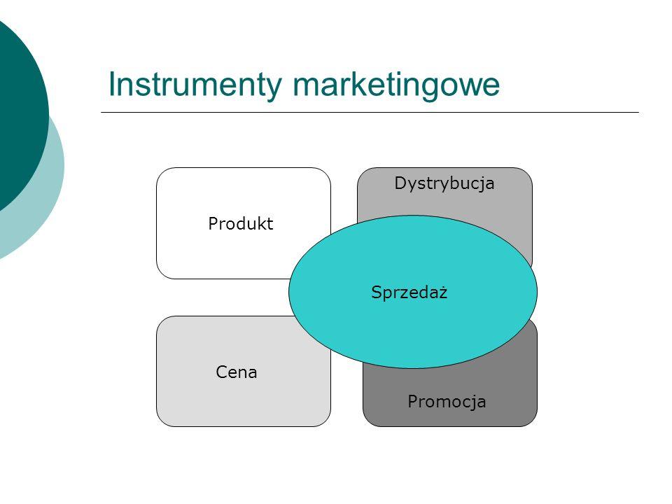 Instrumenty marketingowe Produkt Cena Dystrybucja Promocja Sprzedaż