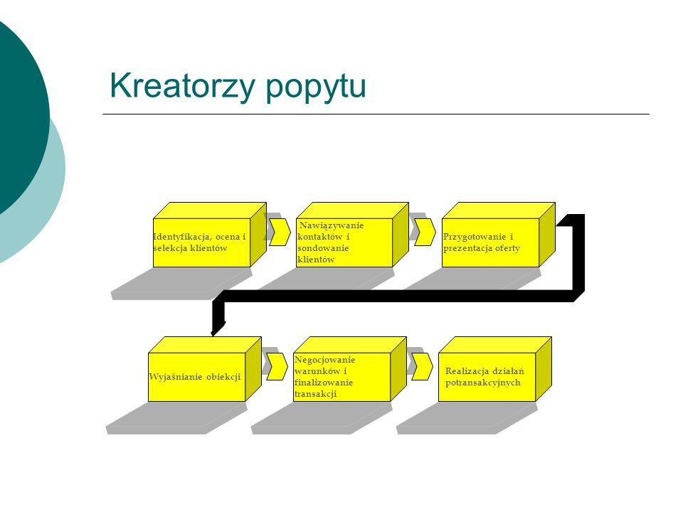 Negocjowanie warunków i finalizowanie transakcji Realizacja działań potransakcyjnych Przygotowanie i prezentacja oferty Identyfikacja, ocena i selekcj