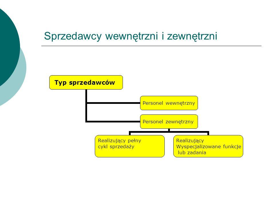 Sprzedawcy wewnętrzni i zewnętrzni Typ sprzedawców Personel wewnętrzny Personel zewnętrzny Realizujący pełny cykl sprzedaży Realizujący Wyspecjalizowa