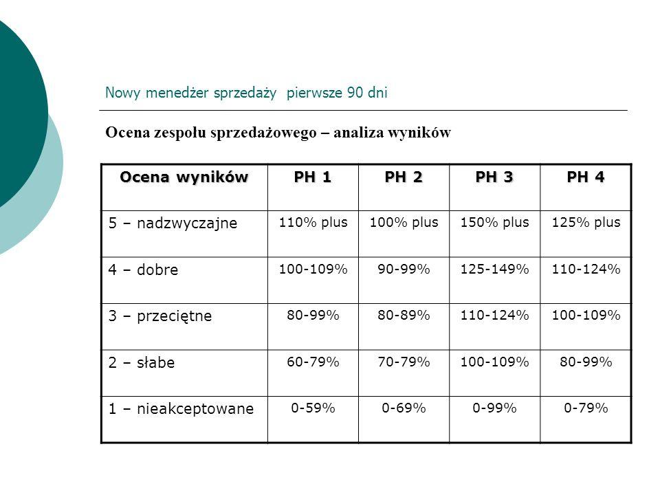 Nowy menedżer sprzedaży pierwsze 90 dni Ocena zespołu sprzedażowego – analiza wyników Ocena wyników PH 1 PH 2 PH 3 PH 4 5 – nadzwyczajne 110% plus100%