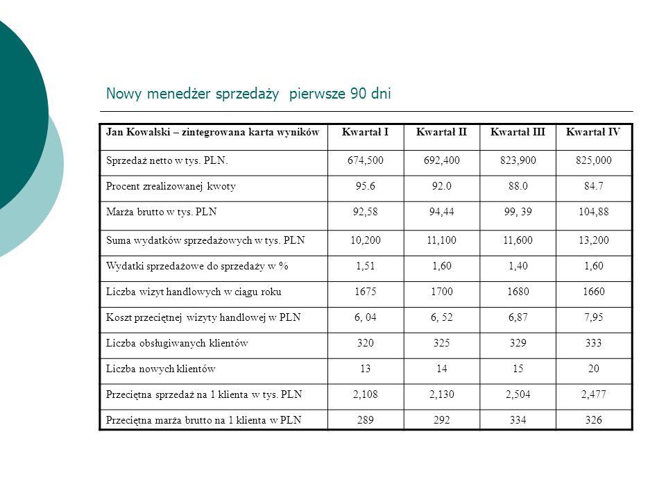 Nowy menedżer sprzedaży pierwsze 90 dni Jan Kowalski – zintegrowana karta wynikówKwartał IKwartał IIKwartał IIIKwartał IV Sprzedaż netto w tys. PLN.67