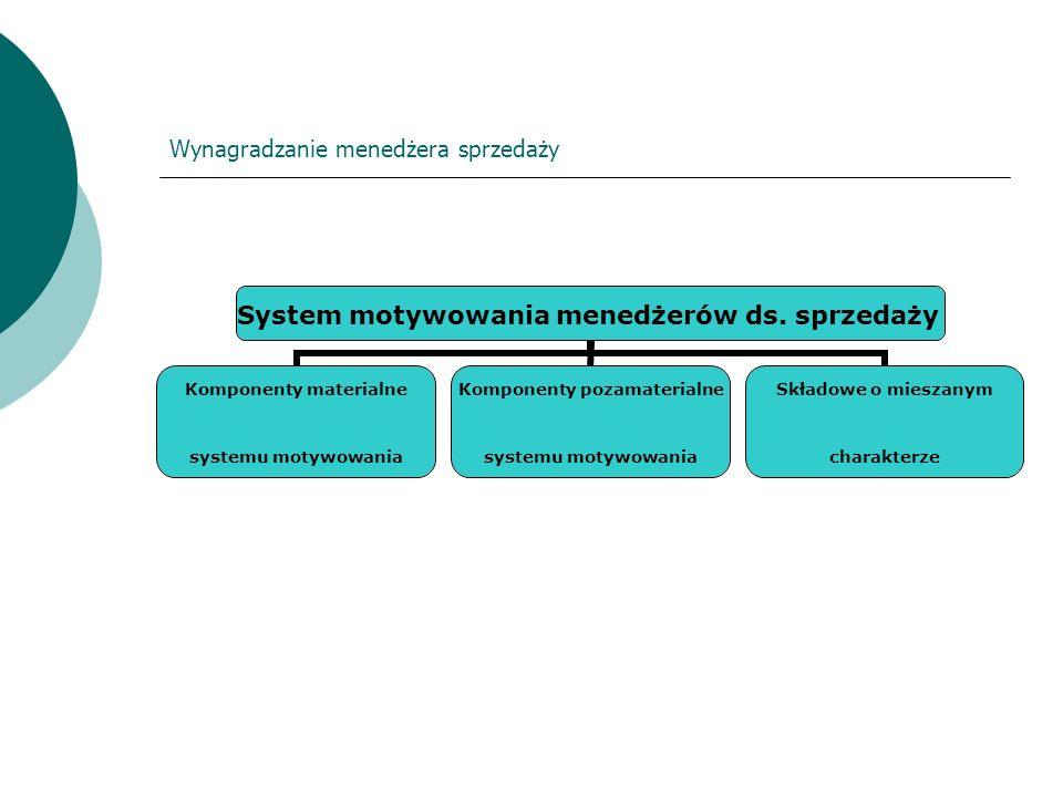 Wynagradzanie menedżera sprzedaży System motywowania menedżerów ds. sprzedaży Komponenty materialne systemu motywowania Komponenty pozamaterialne syst