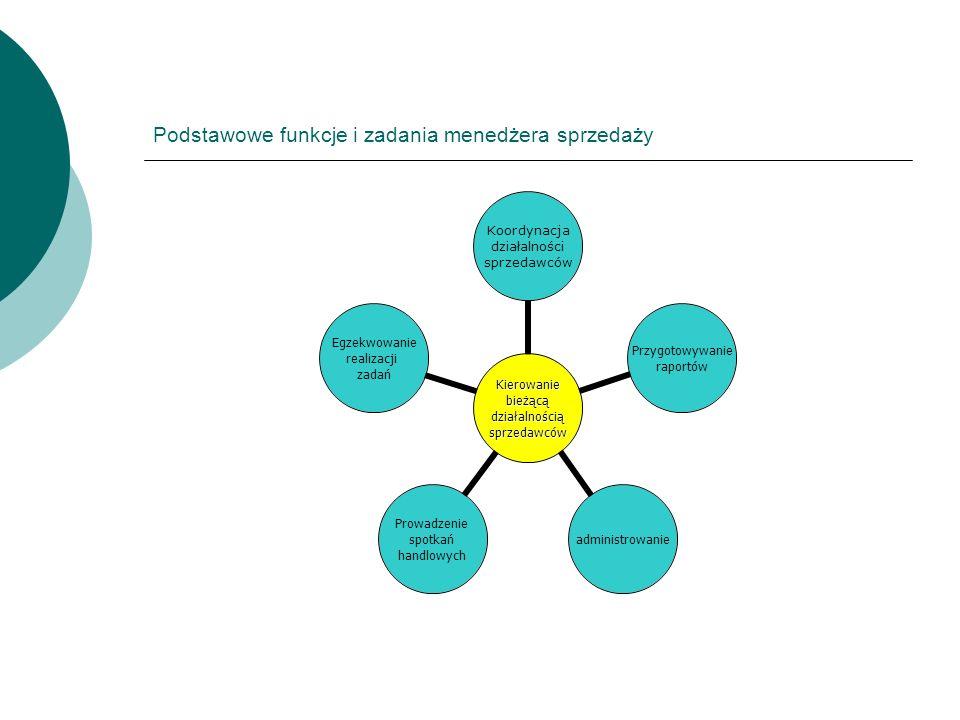 Podstawowe funkcje i zadania menedżera sprzedaży Kierowaniebieżącądziałalnościąsprzedawców Koordynacja działalności sprzedawców Przygotowywanie raport