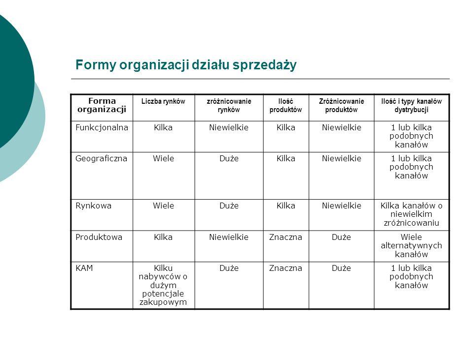 Formy organizacji działu sprzedaży Forma organizacji Liczba rynkówzróżnicowanie rynków Ilość produktów Zróżnicowanie produktów Ilość i typy kanałów dy